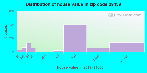 Zip code 29439 house/condo values in 2010