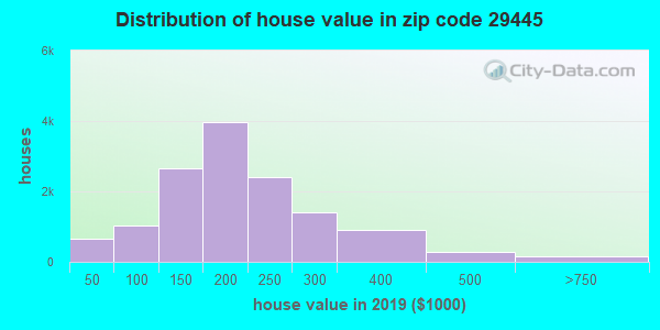 Zip code 29445 house/condo values in 2010