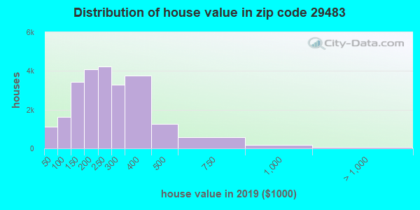 Zip code 29483 house/condo values in 2011