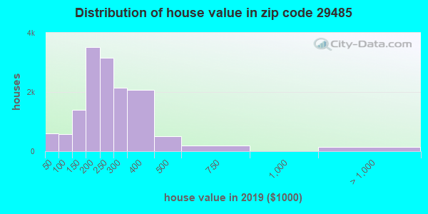 Zip code 29485 house/condo values in 2010