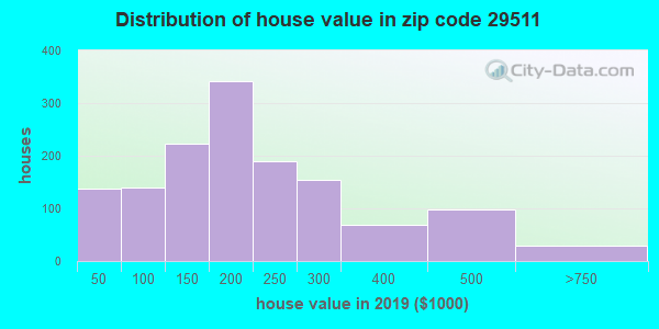 Zip code 29511 house/condo values in 2010
