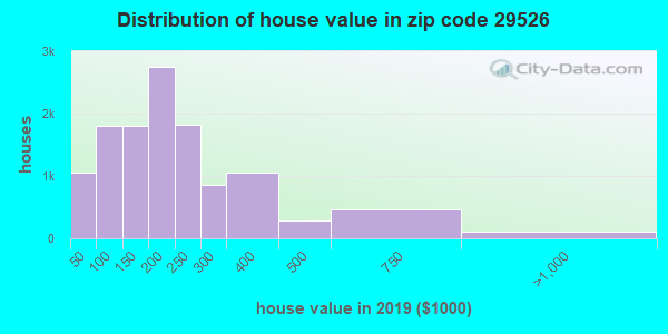 Zip code 29526 house/condo values in 2010