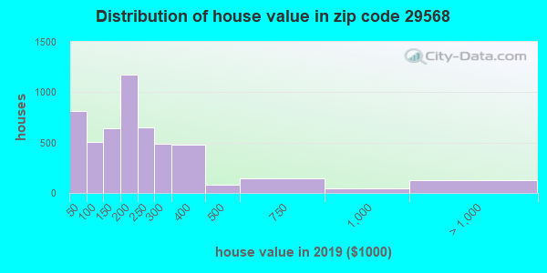 Zip code 29568 house/condo values in 2010