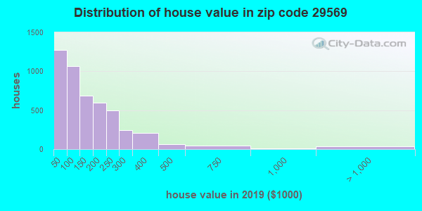 Zip code 29569 house/condo values in 2010