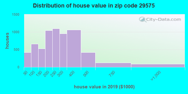 Zip code 29575 house/condo values in 2010