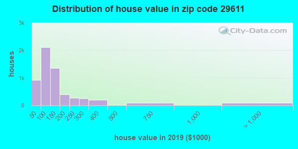 Zip code 29611 house/condo values in 2010