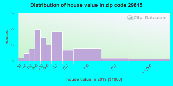 Zip code 29615 house/condo values in 2010