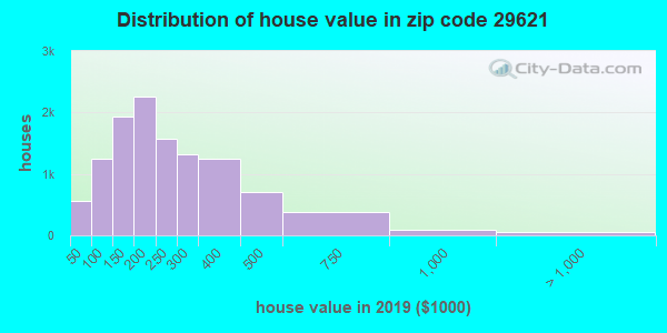 Zip code 29621 house/condo values in 2010