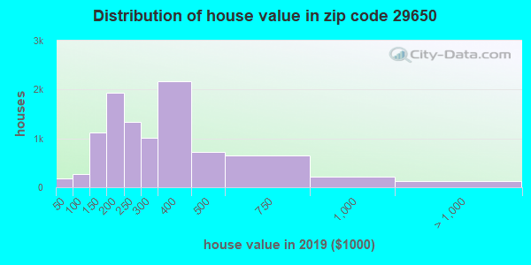 Zip code 29650 house/condo values in 2010