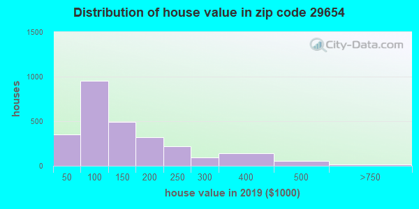 Zip code 29654 house/condo values in 2010