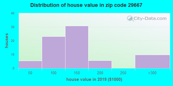Zip code 29667 house/condo values in 2010