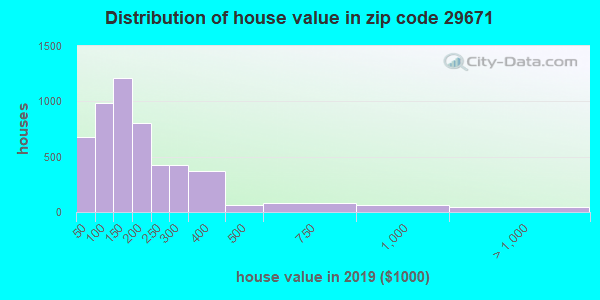 Zip code 29671 house/condo values in 2011