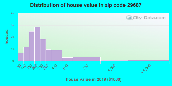Zip code 29687 house/condo values in 2010