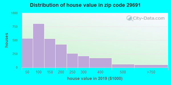 Zip code 29691 house/condo values in 2010