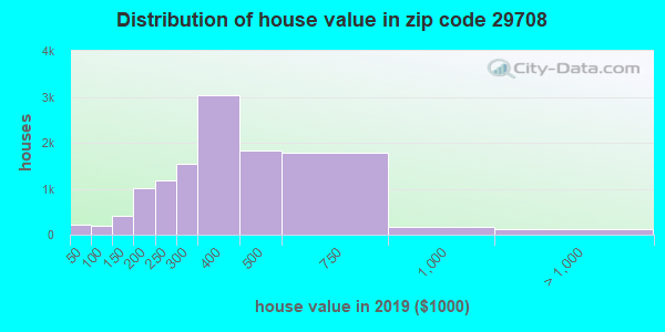 Zip code 29708 house/condo values in 2010