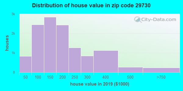 Zip code 29730 house/condo values in 2011