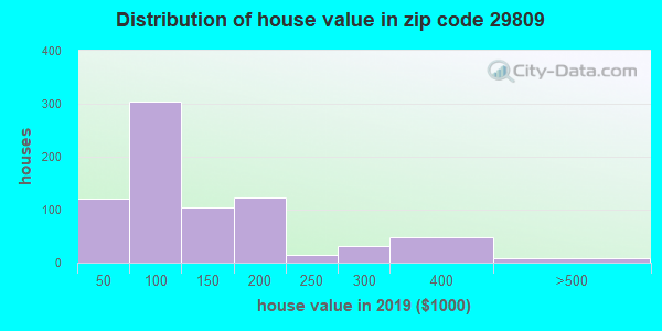 Estimate of home value of owner-occupied houses/condos in 2015 in zip code 29809