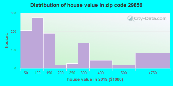 Zip code 29856 house/condo values in 2010