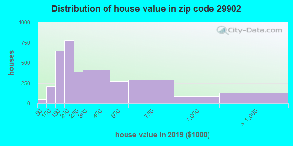 Zip code 29902 house/condo values in 2010