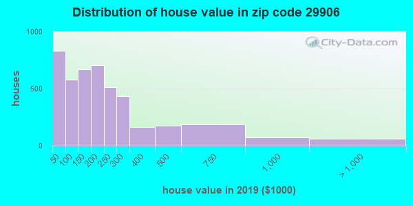 Zip code 29906 house/condo values in 2010