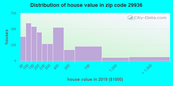 Zip code 29936 house/condo values in 2010