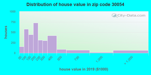 Zip code 30054 house/condo values in 2010