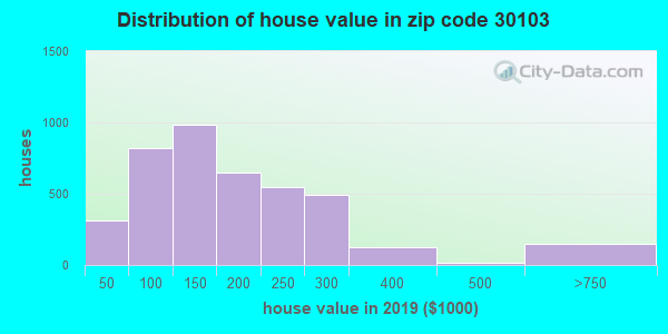 Zip code 30103 house/condo values in 2010
