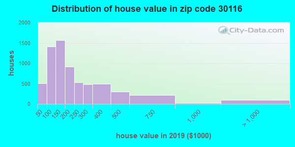 Zip code 30116 house/condo values in 2010