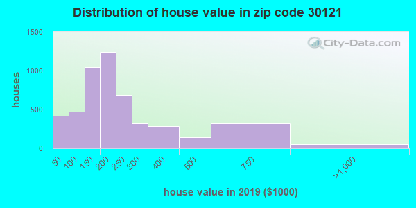Zip code 30121 house/condo values in 2011