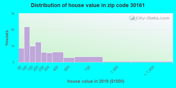 Zip code 30161 house/condo values in 2010