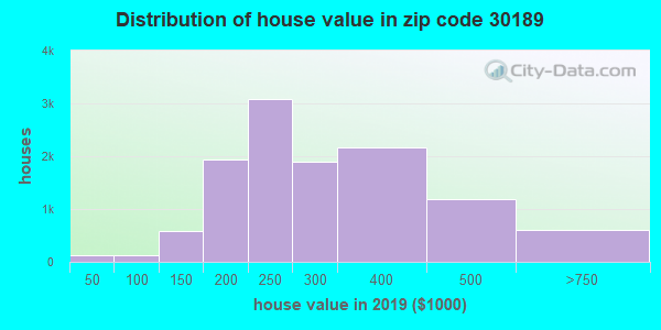 Zip code 30189 house/condo values in 2010