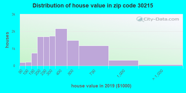 Zip code 30215 house/condo values in 2010