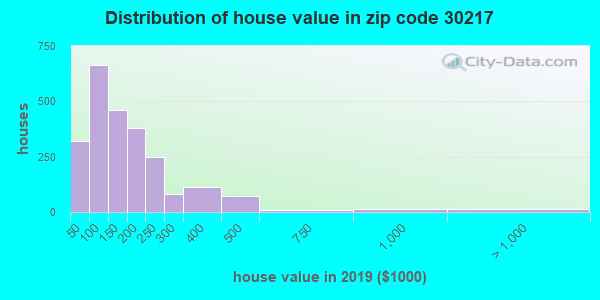 Zip code 30217 house/condo values in 2010