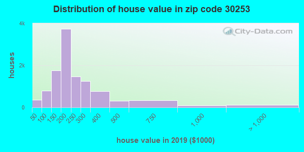 Zip code 30253 house/condo values in 2010
