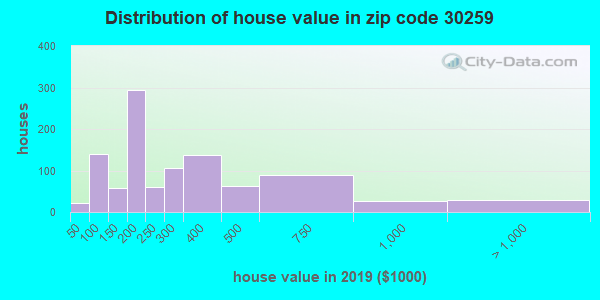 Zip code 30259 house/condo values in 2010