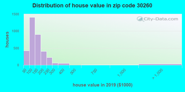 Zip code 30260 house/condo values in 2010