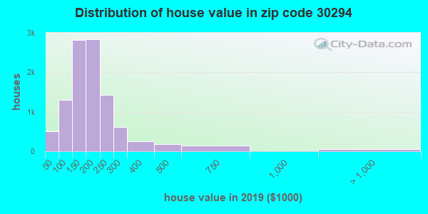 Zip code 30294 house/condo values in 2010