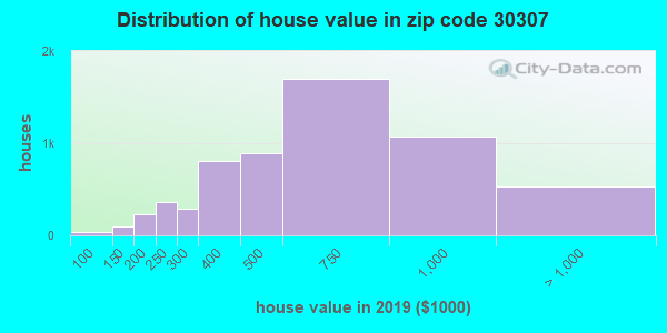 Zip code 30307 house/condo values in 2010