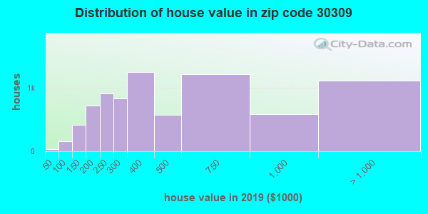 Zip code 30309 house/condo values in 2010