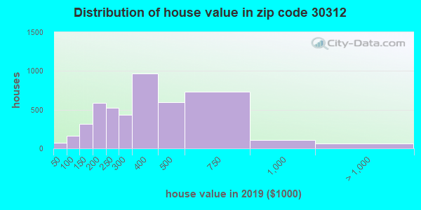 Zip code 30312 house/condo values in 2010