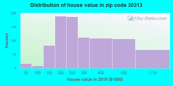 Zip code 30313 house/condo values in 2010