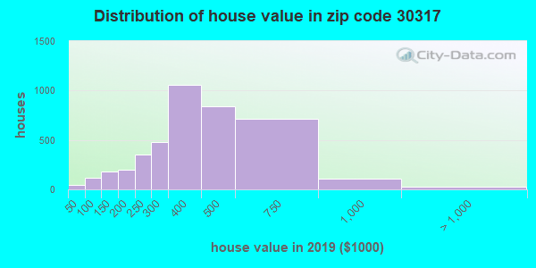 Zip code 30317 house/condo values in 2010