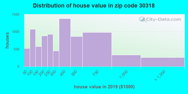 Zip code 30318 house/condo values in 2010