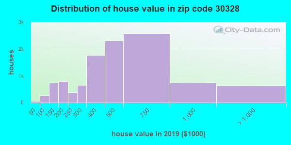 Estimate of home value of owner-occupied houses/condos in 2015 in zip code 30328