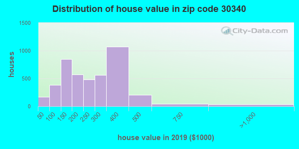 Zip code 30340 house/condo values in 2010