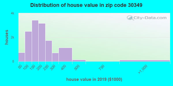 Zip code 30349 house/condo values in 2010