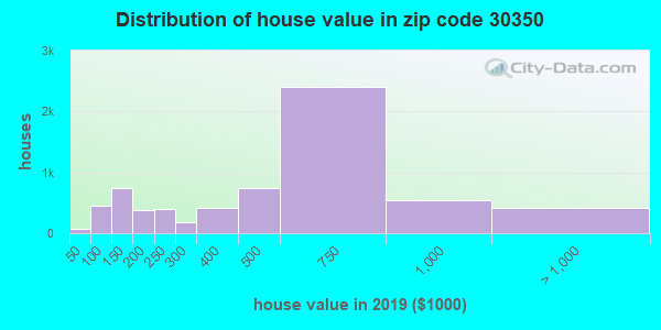 Estimate of home value of owner-occupied houses/condos in 2016 in zip code 30350