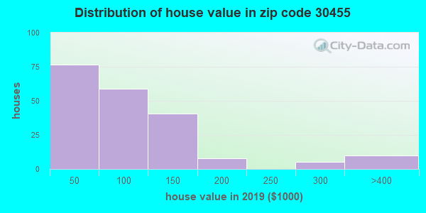 Zip code 30455 house/condo values in 2010