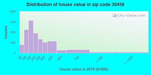 Zip code 30458 house/condo values in 2010