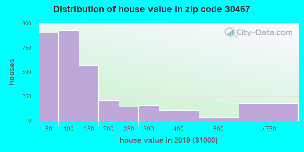 Zip code 30467 house/condo values in 2010